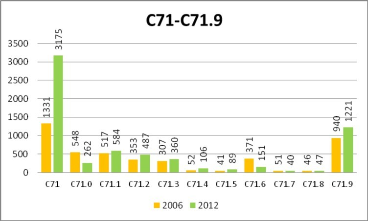 figure 14 number of cases of malignant neoplasm of brain c71 c719 according to icd 10 registered yearly by the public healthcare insurance provider nfz