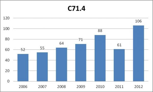 figure 8 number of cases of malignant neoplasm of brain occipital lobe c714 according to icd 10 registered yearly by the public healthcare insurance