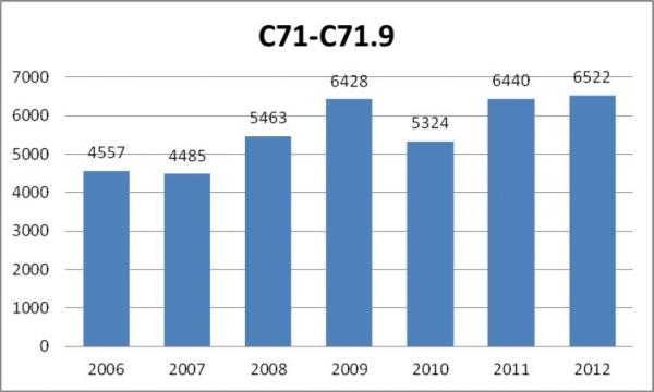 figure 2 total number of cases of malignant neoplasms of brain main category c71 with subcategories according to icd 10 registered yearly by the public