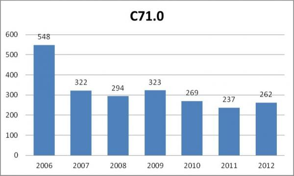 figure 4 number of cases of malignant neoplasm of brain cerebrum except lobes and ventricles c710 according to icd 10 registered yearly by the public